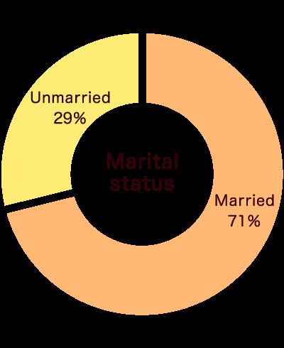 marital_status
